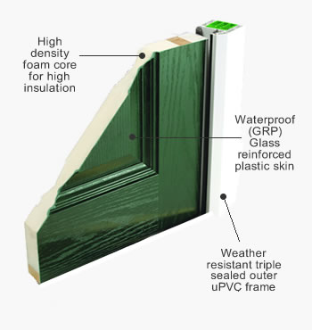 Foam Core Composite Doors